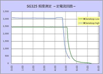 Sg325a