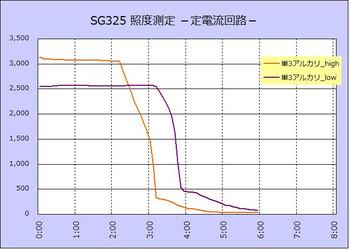 Sg325b